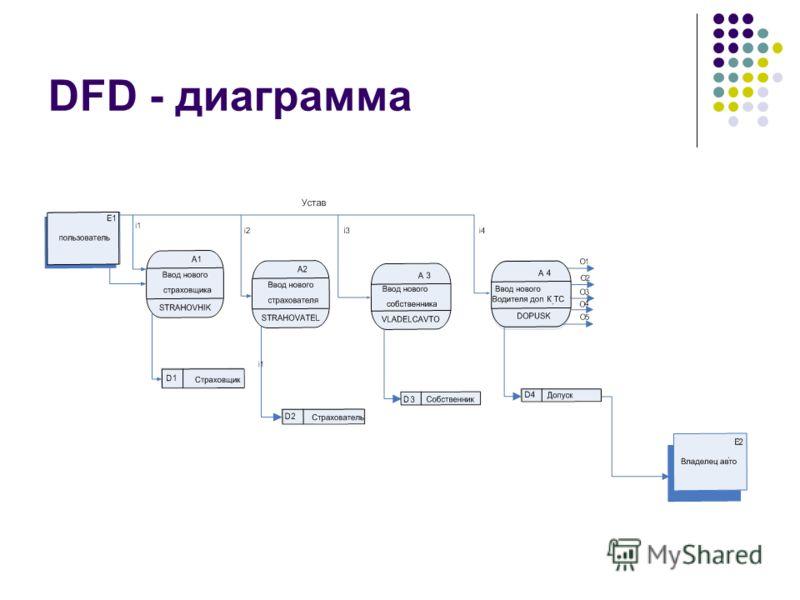 DFD - диаграмма