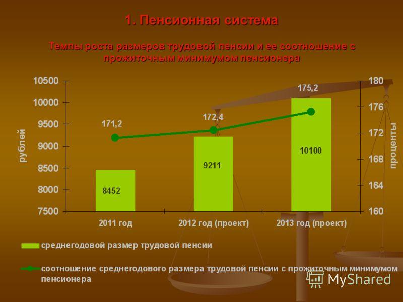 1. Пенсионная система Темпы роста размеров трудовой пенсии и ее соотношение с прожиточным минимумом пенсионера
