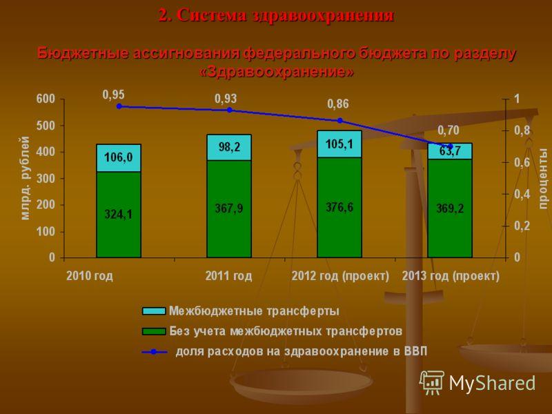 2. Система здравоохранения Бюджетные ассигнования федерального бюджета по разделу «Здравоохранение»