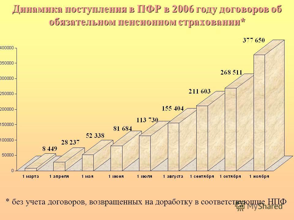 Динамика поступления в ПФР в 2006 году договоров об обязательном пенсионном страховании* * без учета договоров, возвращенных на доработку в соответствующие НПФ