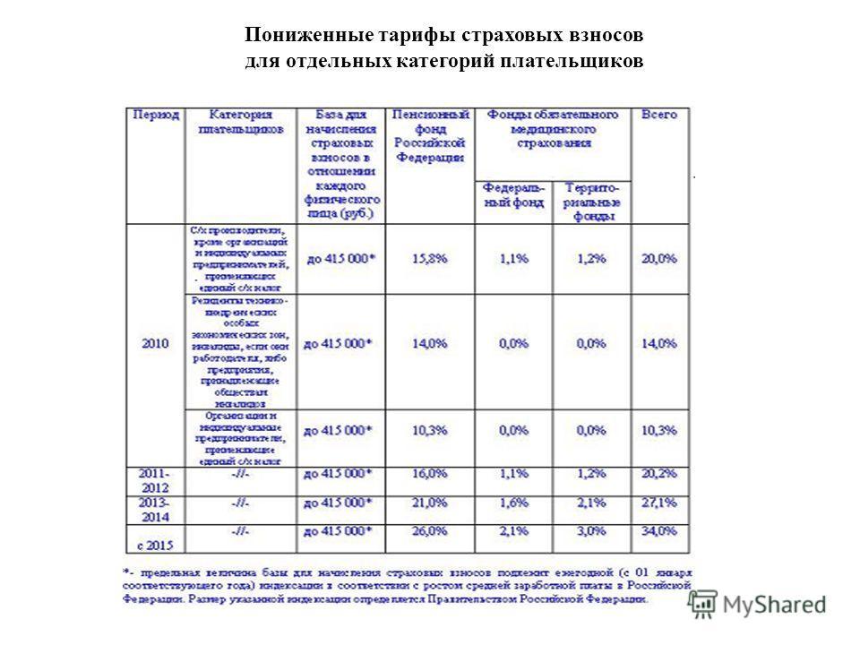 Пониженные тарифы страховых взносов для отдельных категорий плательщиков
