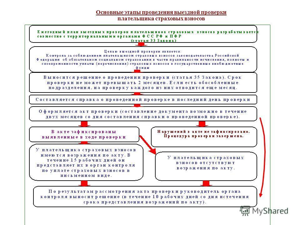 Основные этапы проведения выездной проверки плательщика страховых взносов