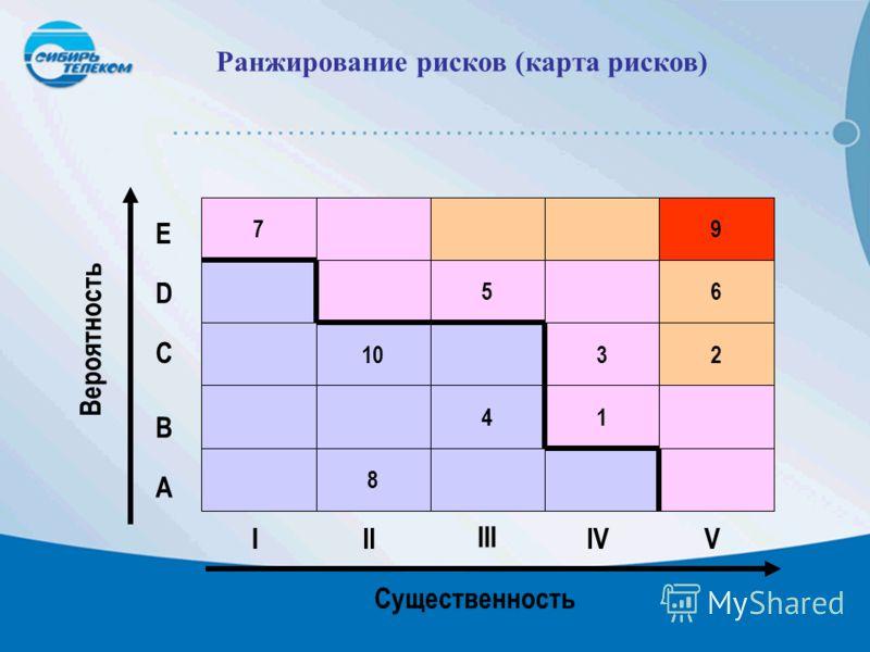 Ранжирование рисков (карта рисков) Вероятность Существенность III III IVV 8 41 1032 56 79 E D C B A