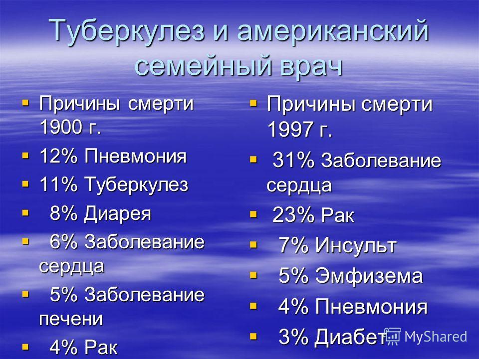 Туберкулез и американский семейный врач Причины смерти 1900 г. Причины смерти 1900 г. 12% Пневмония 12% Пневмония 11% Туберкулез 11% Туберкулез 8% Диарея 8% Диарея 6% Заболевание сердца 6% Заболевание сердца 5% Заболевание печени 5% Заболевание печен