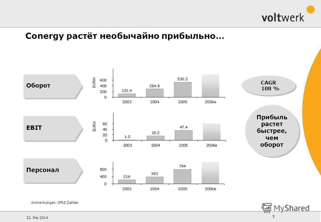 22. Mai 2014 5 EBIT Anmerkungen: IFRS Zahlen CAGR 108 % Оборот Персонал Conergy растёт необычайно прибыльно… Прибыль растет быстрее, чем оборот