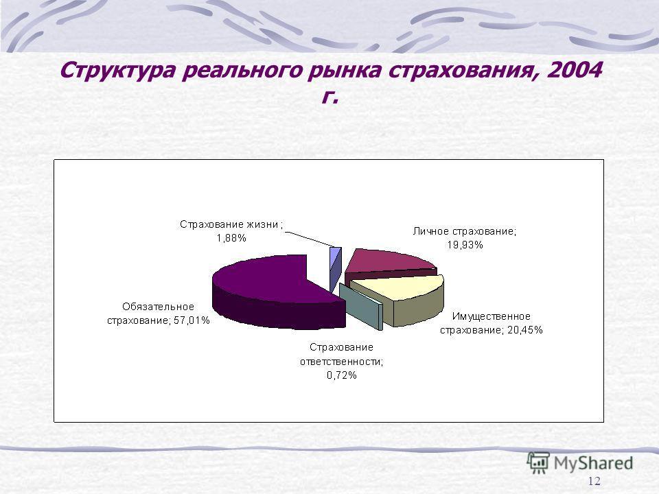 12 Структура реального рынка страхования, 2004 г.