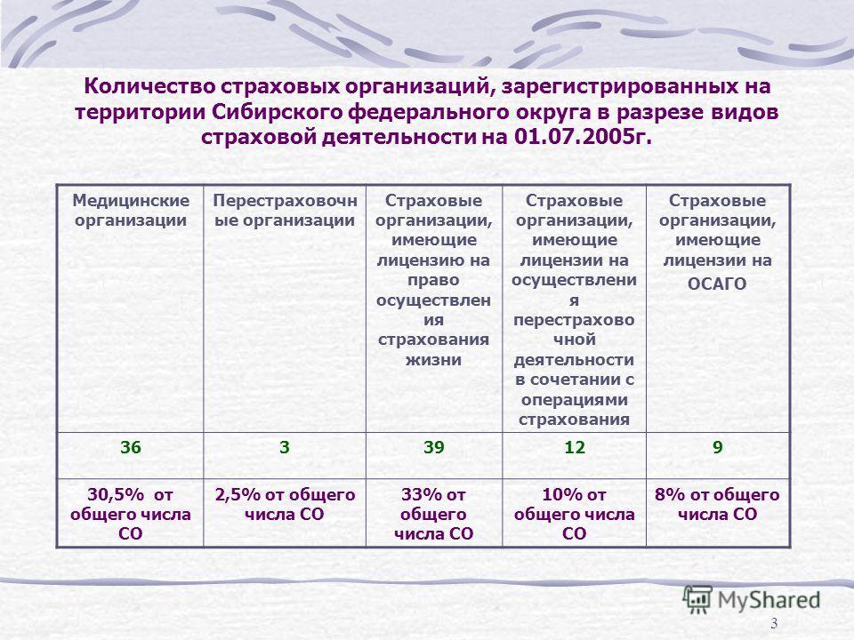 3 Количество страховых организаций, зарегистрированных на территории Сибирского федерального округа в разрезе видов страховой деятельности на 01.07.2005г. Медицинские организации Перестраховочн ые организации Страховые организации, имеющие лицензию н
