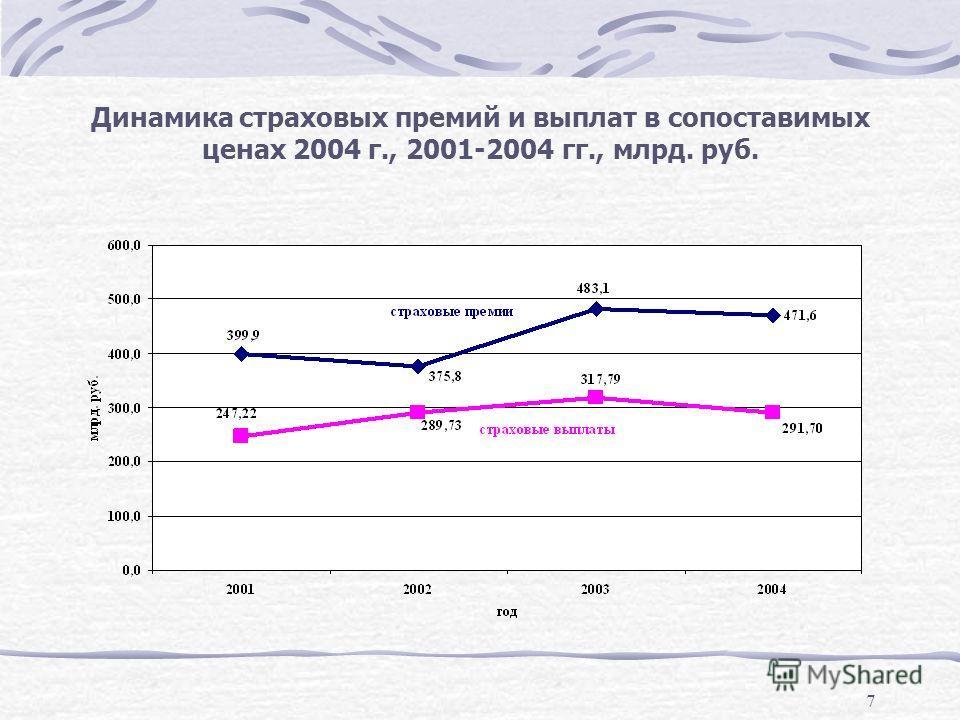7 Динамика страховых премий и выплат в сопоставимых ценах 2004 г., 2001-2004 гг., млрд. руб.
