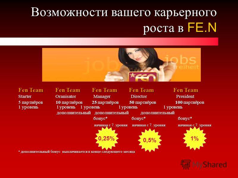 Возможности вашего карьерного роста в FE.N Fen Team Fen Team Fen Team Fen Team Fen Team Starter Oranisator Manager Director President 5 партнёров 10 партнёров 25 партнёров 50 партнёров 100 партнёров 1 уровень 1 уровень 1 уровень 1 уровень 1 уровень д