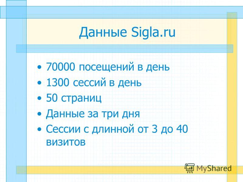 Данные Sigla.ru 70000 посещений в день 1300 сессий в день 50 страниц Данные за три дня Сессии с длинной от 3 до 40 визитов