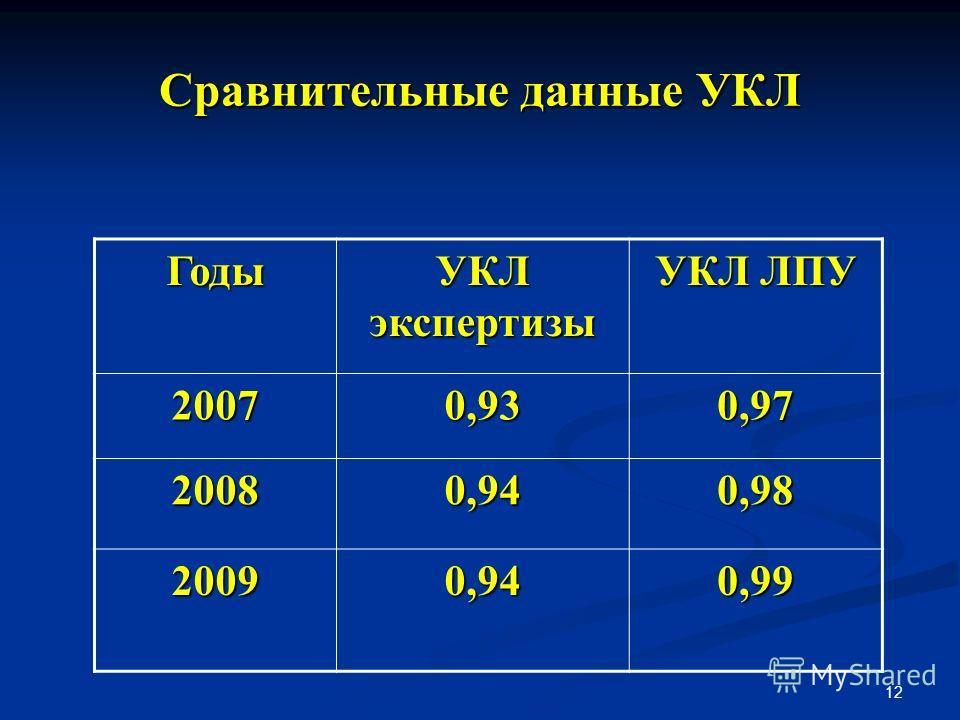 12 Сравнительные данные УКЛ Годы УКЛ экспертизы УКЛ ЛПУ 20070,930,97 20080,940,98 20090,940,99