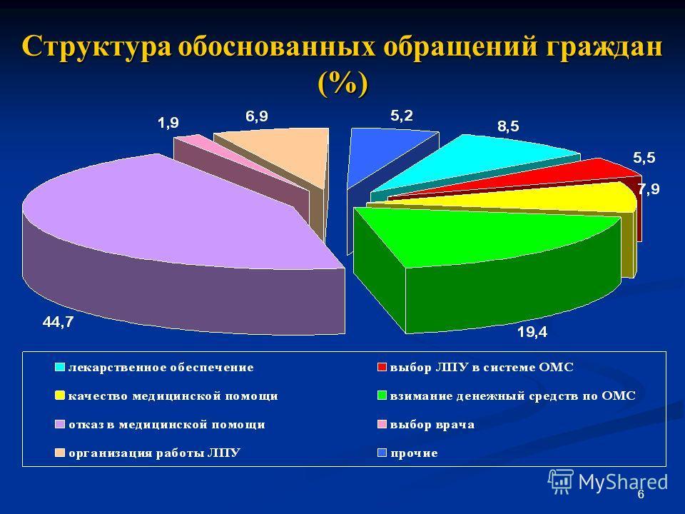 6 Структура обоснованных обращений граждан (%)