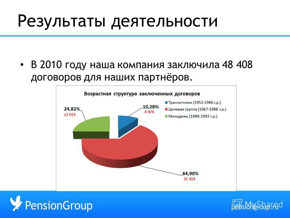 Результаты деятельности В 2010 году наша компания заключила 48 408 договоров для наших партнёров.