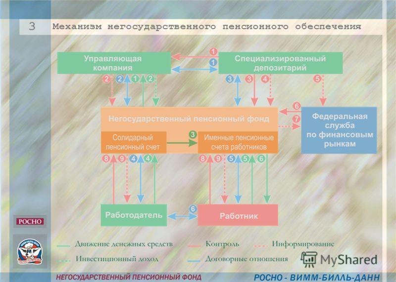 Механизм негосударственного пенсионного обеспечения 3