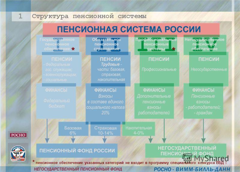 Структура пенсионной системы 1 ** * пенсионное обеспечение указанных категорий не входит в программу специального конкурса ВБД !