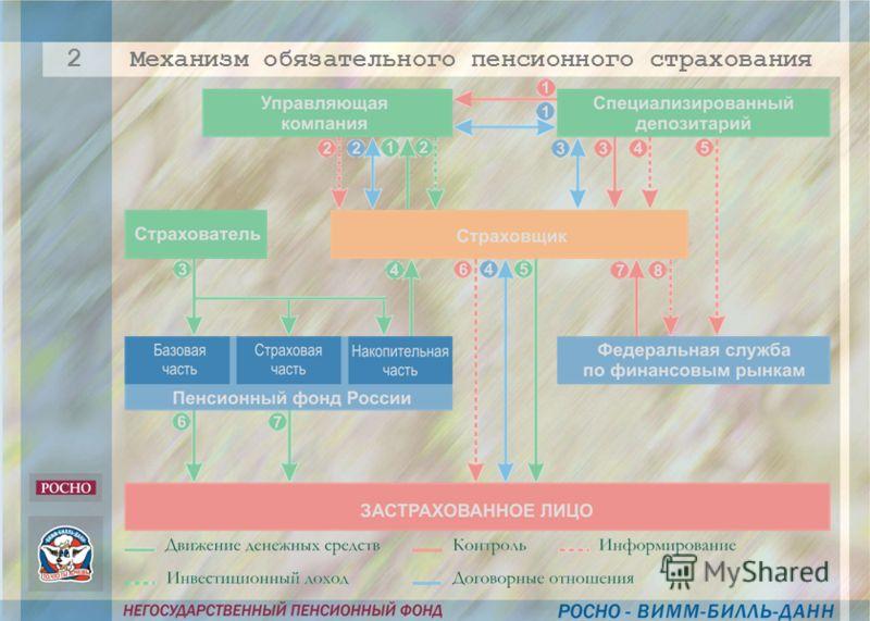 Механизм обязательного пенсионного страхования 2