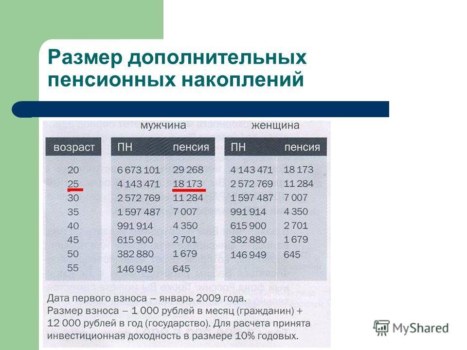 Размер дополнительных пенсионных накоплений
