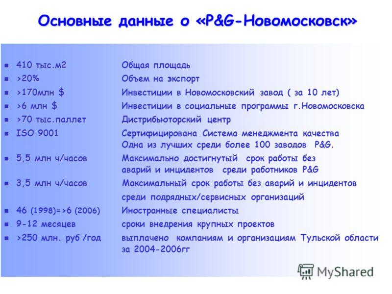 410 тыс.м2 410 тыс.м2Общая площадь >20% >20%Объем на экспорт >170млн $ >170млн $Инвестиции в Новомосковский завод ( за 10 лет) >6 млн $ >6 млн $Инвестиции в социальные программы г.Новомосковска >70 тыс.паллетДистрибьюторский центр >70 тыс.паллетДистр