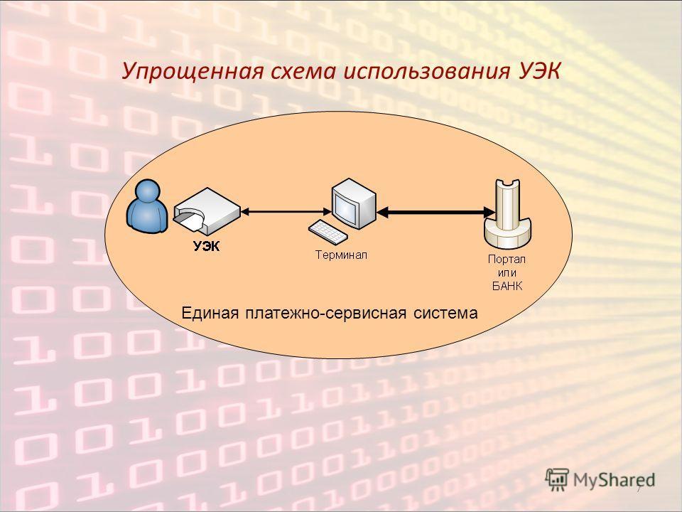 7 Упрощенная схема использования УЭК Единая платежно-сервисная система