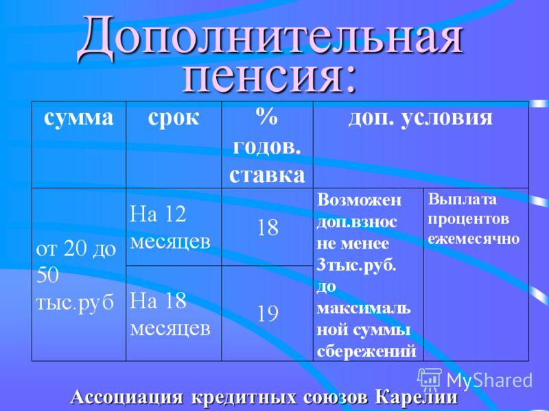Дополнительная пенсия: Ассоциация кредитных союзов Карелии