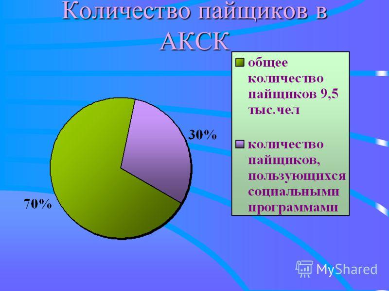 Количество пайщиков в АКСК