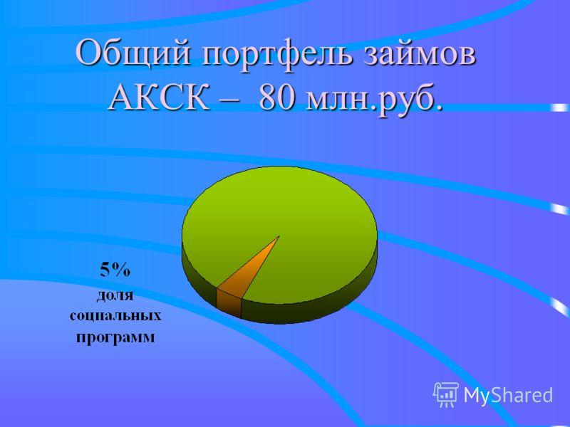 Общий портфель займов АКСК – 80 млн.руб.