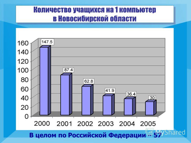 Количество учащихся на 1 компьютер в Новосибирской области В целом по Российской Федерации – 57