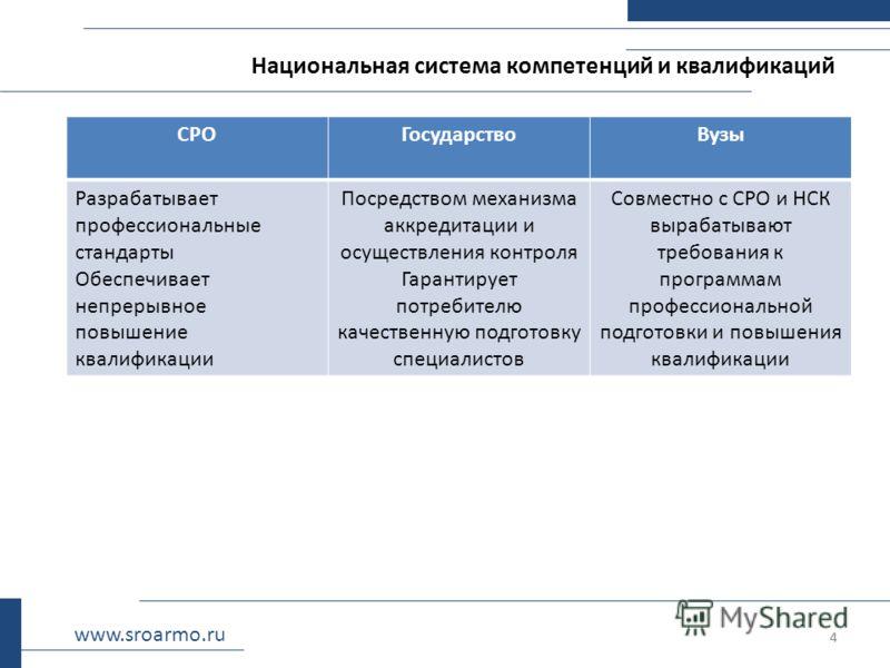 4 Национальная система компетенций и квалификаций 4 www.sroarmo.ru СРОГосударствоВузы Разрабатывает профессиональные стандарты Обеспечивает непрерывное повышение квалификации Посредством механизма аккредитации и осуществления контроля Гарантирует пот