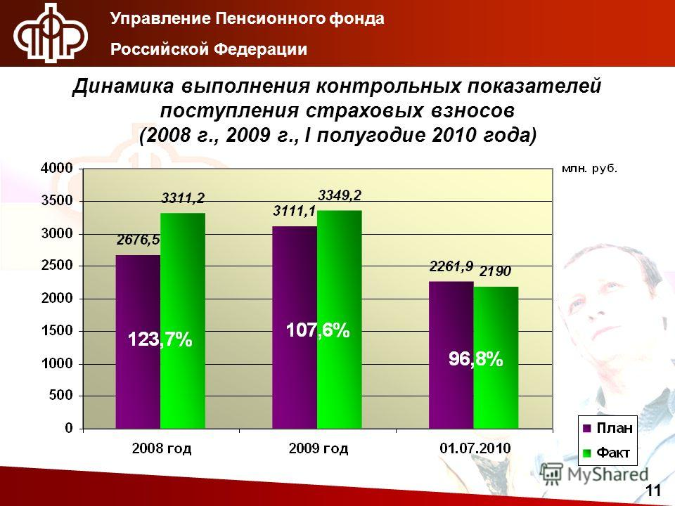 Управление Пенсионного фонда Российской Федерации 11 Динамика выполнения контрольных показателей поступления страховых взносов (2008 г., 2009 г., I полугодие 2010 года)