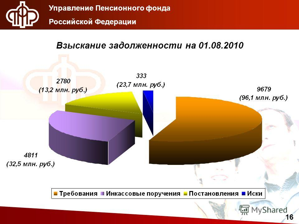 16 Управление Пенсионного фонда Российской Федерации Взыскание задолженности на 01.08.2010