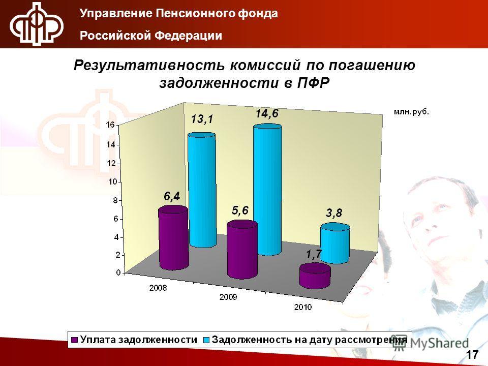 Управление Пенсионного фонда Российской Федерации 17 Результативность комиссий по погашению задолженности в ПФР