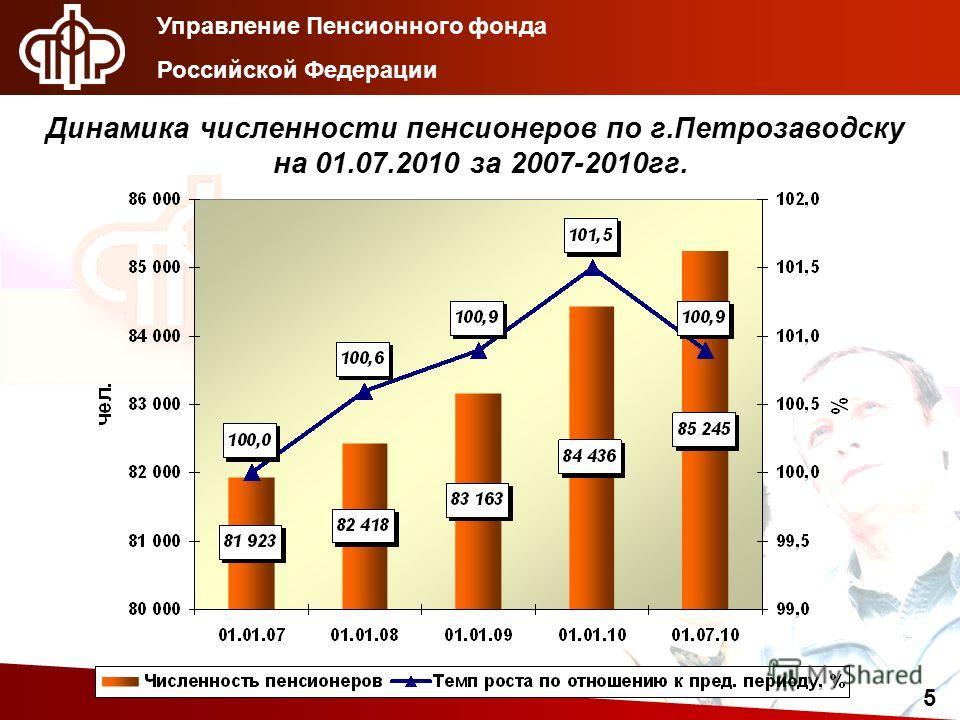 Управление Пенсионного фонда Российской Федерации 5 Динамика численности пенсионеров по г.Петрозаводску на 01.07.2010 за 2007-2010гг.