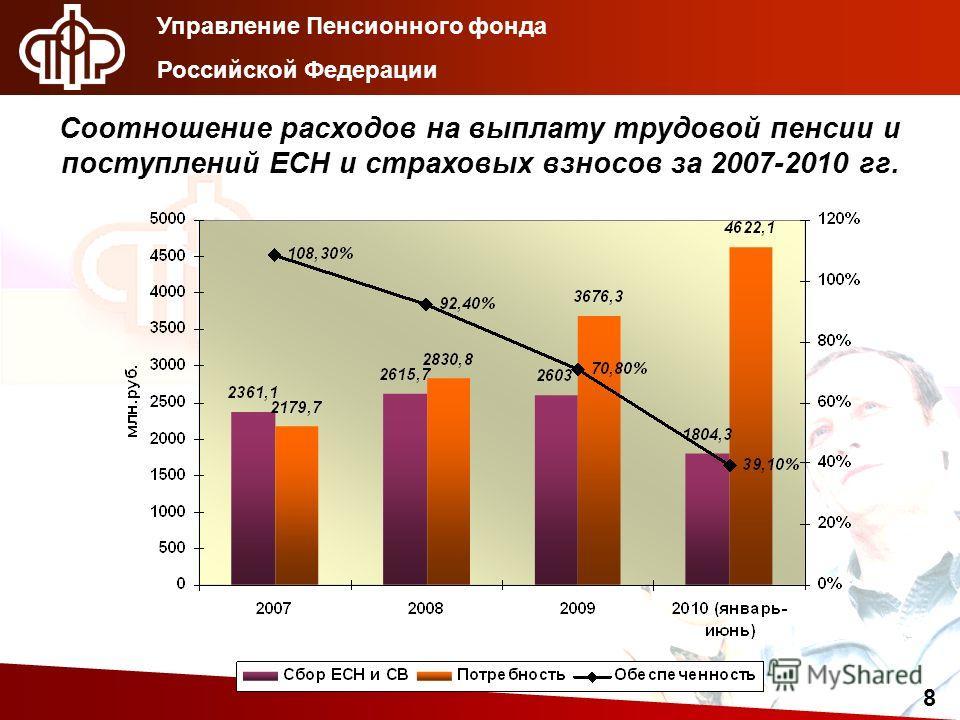 Управление Пенсионного фонда Российской Федерации 8 Соотношение расходов на выплату трудовой пенсии и поступлений ЕСН и страховых взносов за 2007-2010 гг.