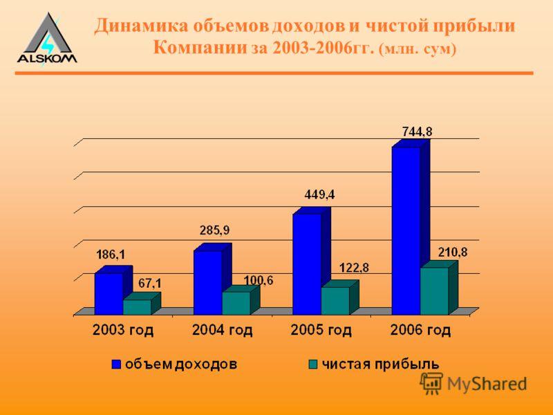 Динамика объемов доходов и чистой прибыли Компании за 2003-2006гг. (млн. сум)