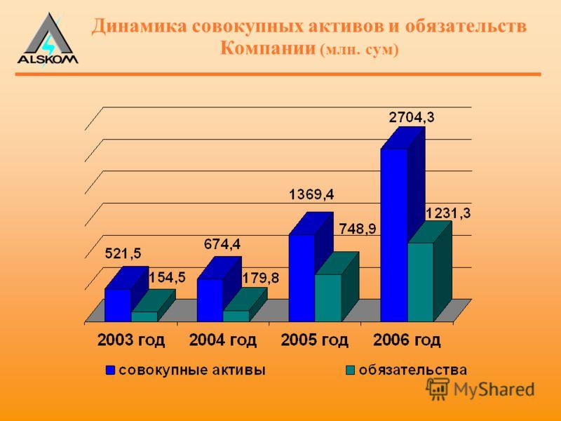Динамика совокупных активов и обязательств Компании (млн. сум)