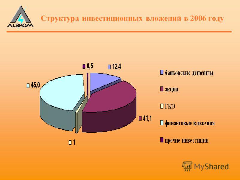 Структура инвестиционных вложений в 2006 году