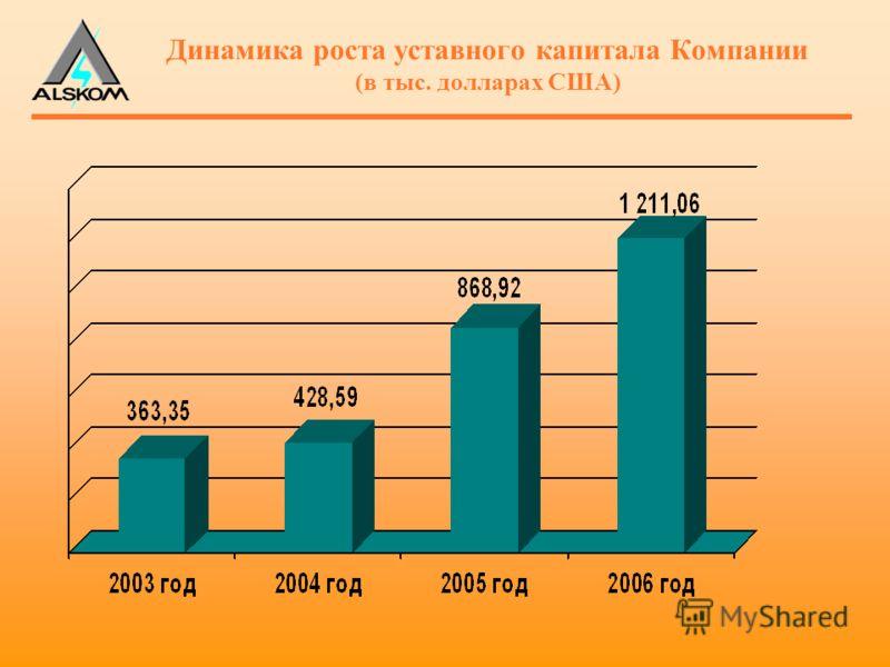 Динамика роста уставного капитала Компании (в тыс. долларах США)