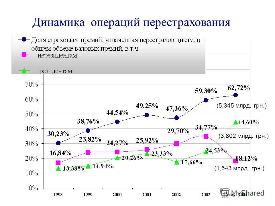 Динамика операций перестрахования (5,345 млрд. грн.) (1,543 млрд. грн.) (3,802 млрд. грн.)
