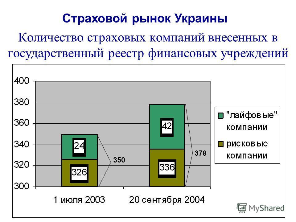 Количество страховых компаний внесенных в государственный реестр финансовых учреждений Страховой рынок Украины 350 378