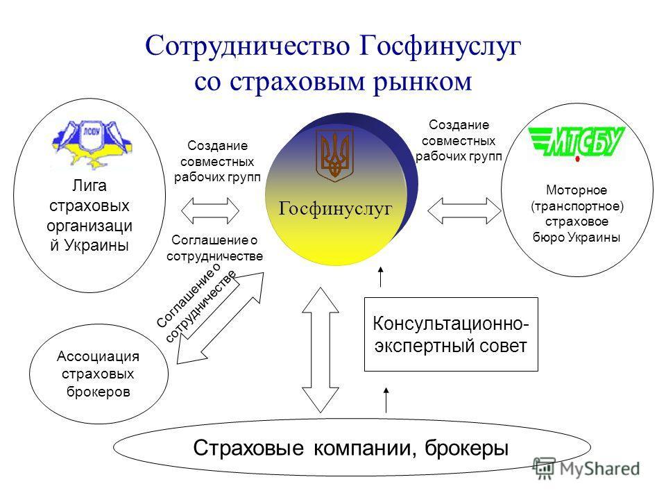 Сотрудничество Госфинуслуг со страховым рынком Госфинуслуг Лига страховых организаци й Украины Консультационно- экспертный совет Ассоциация страховых брокеров Страховые компании, брокеры Соглашение о сотрудничестве Создание совместных рабочих групп С