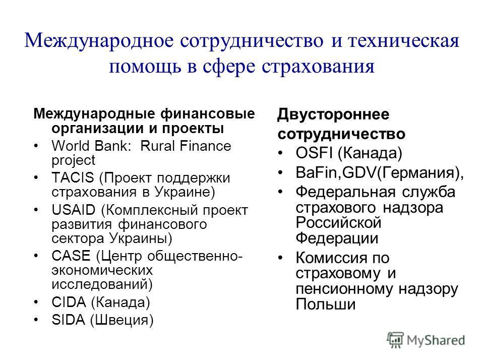 Международное сотрудничество и техническая помощь в сфере страхования Международные финансовые организации и проекты World Bank: Rural Finance project TACIS (Проект поддержки страхования в Украине) USAID (Комплексный проект развития финансового секто