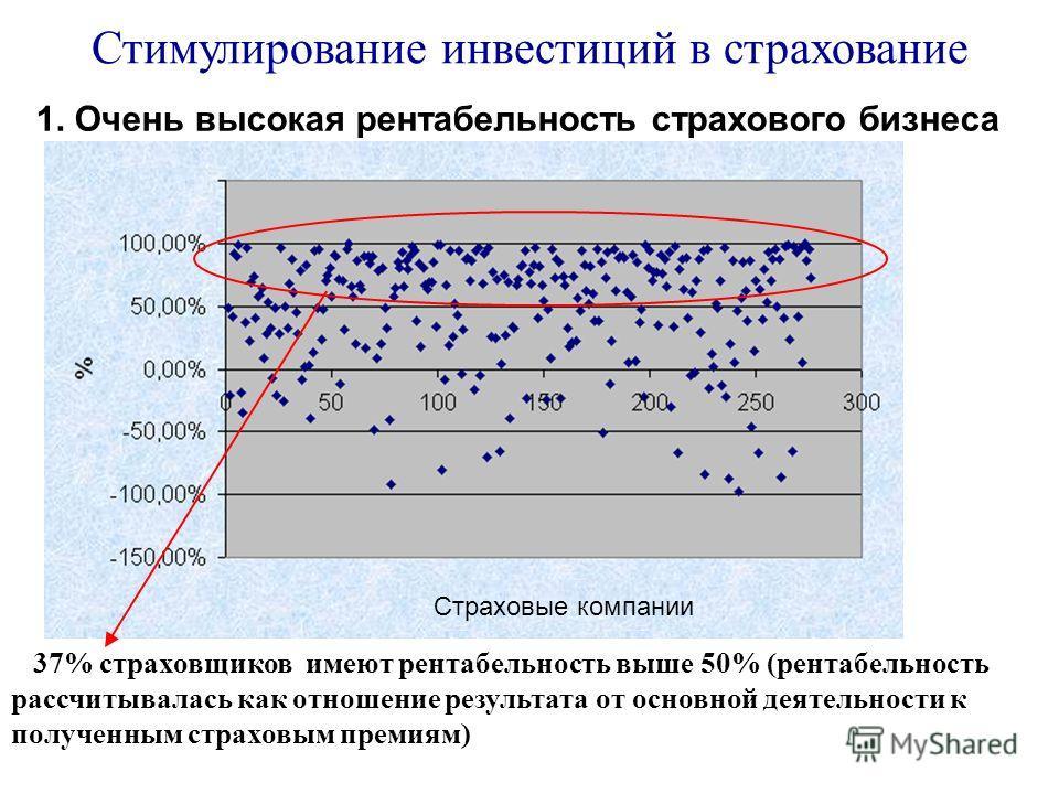 37% страховщиков имеют рентабельность выше 50% (рентабельность рассчитывалась как отношение результата от основной деятельности к полученным страховым премиям) Страховые компании Стимулирование инвестиций в страхование 1. Очень высокая рентабельность