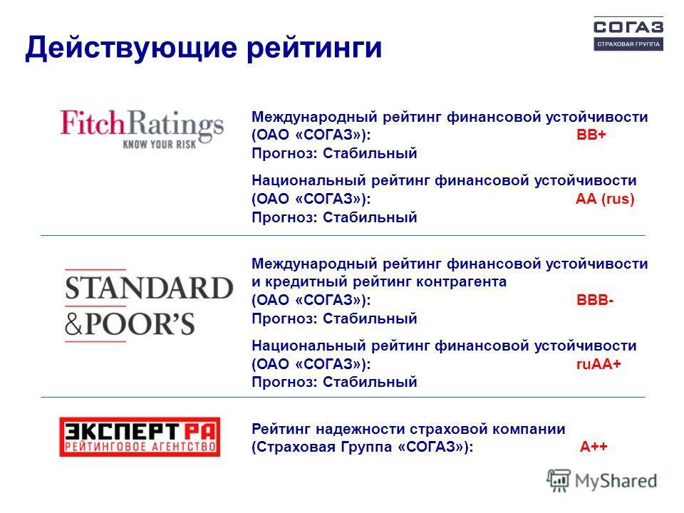 Действующие рейтинги Международный рейтинг финансовой устойчивости (ОАО «СОГАЗ»): ВВ+ Прогноз: Стабильный Национальный рейтинг финансовой устойчивости (ОАО «СОГАЗ»): AA (rus) Прогноз: Стабильный Рейтинг надежности страховой компании (Страховая Группа