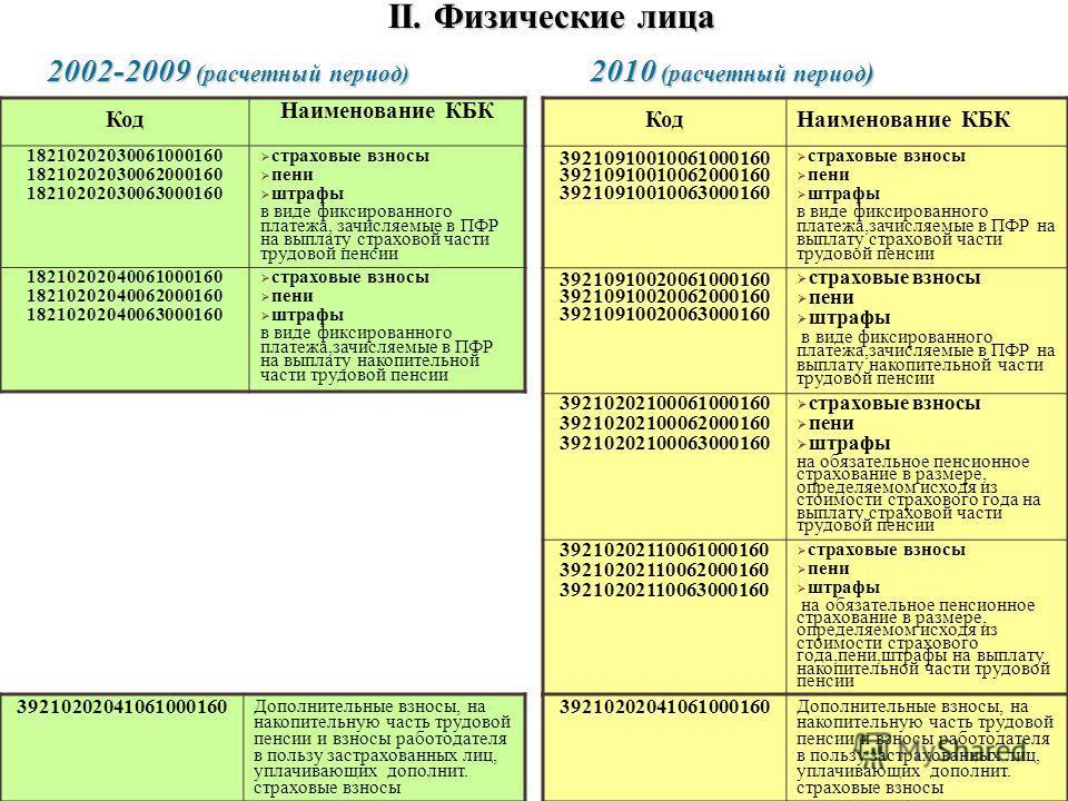 II. Физические лица 2002-2009 (расчетный период) 2010 (расчетный период ) Код Наименование КБК 18210202030061000160 18210202030062000160 18210202030063000160 страховые взносы пени штрафы в виде фиксированного платежа, зачисляемые в ПФР на выплату стр