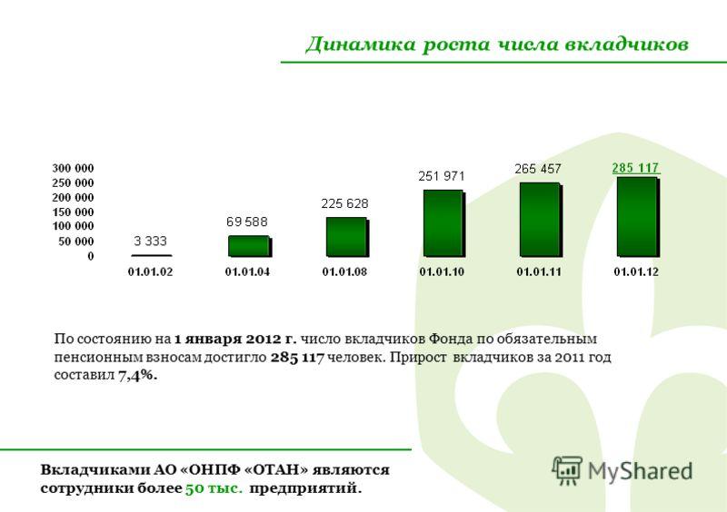 Динамика роста числа вкладчиков По состоянию на 1 января 2012 г. число вкладчиков Фонда по обязательным пенсионным взносам достигло 285 117 человек. Прирост вкладчиков за 2011 год составил 7,4%. Вкладчиками АО «ОНПФ «ОТАН» являются сотрудники более 5