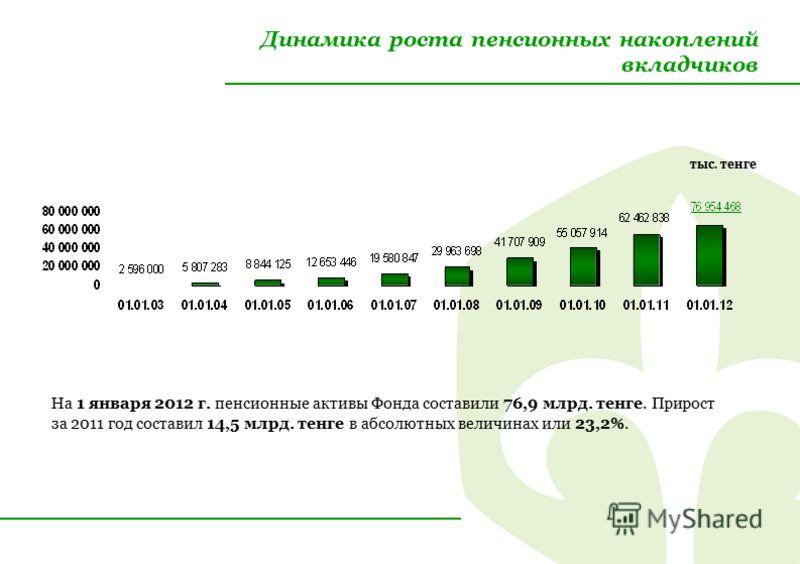 Динамика роста пенсионных накоплений вкладчиков На 1 января 2012 г. пенсионные активы Фонда составили 76,9 млрд. тенге. Прирост за 2011 год составил 14,5 млрд. тенге в абсолютных величинах или 23,2%. тыс. тенге