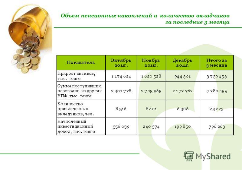 Объем пенсионных накоплений и количество вкладчиков за последние 3 месяца