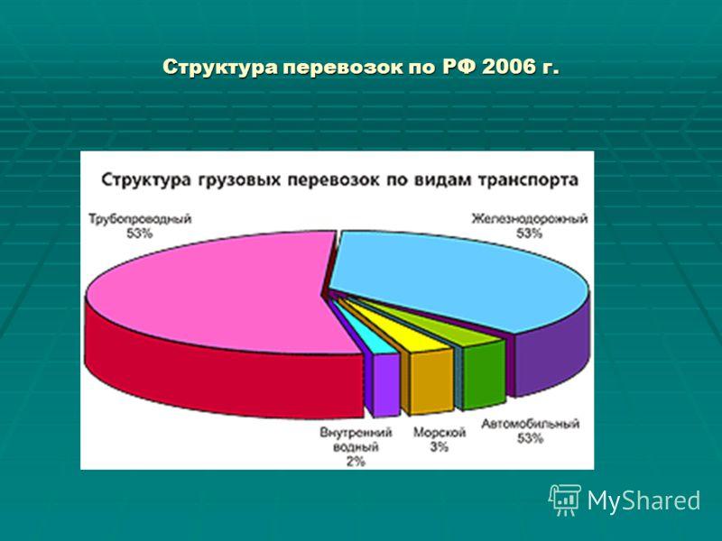 Структура перевозок по РФ 2006 г.