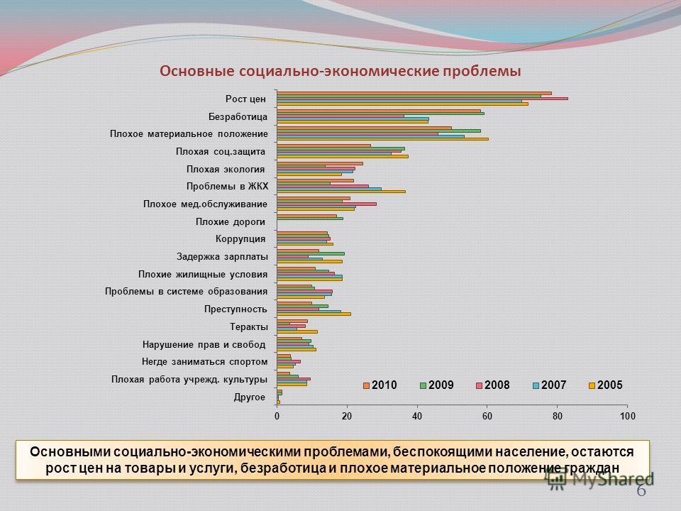 Основные социально-экономические проблемы 6 Основными социально-экономическими проблемами, беспокоящими население, остаются рост цен на товары и услуги, безработица и плохое материальное положение граждан