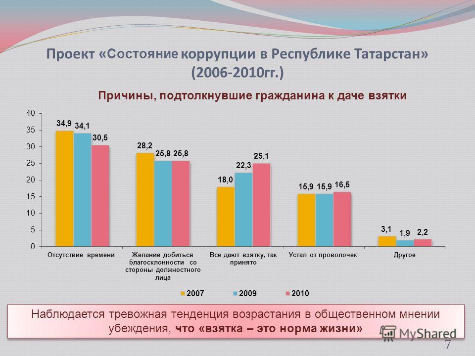 Проект « Состояние коррупции в Республике Татарстан» (2006-2010гг.) 7 Наблюдается тревожная тенденция возрастания в общественном мнении убеждения, что «взятка – это норма жизни»